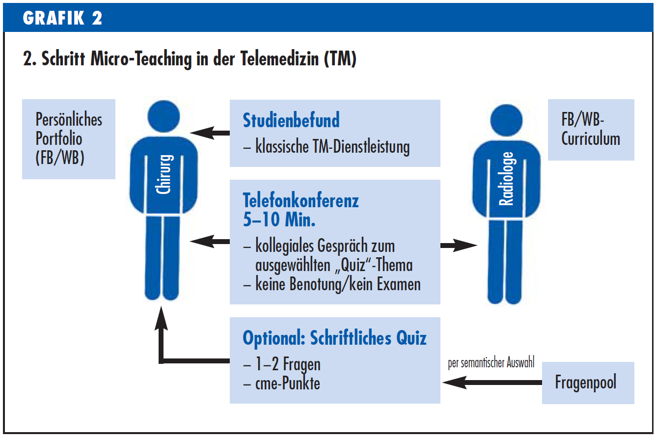 Artikel Micro-Teaching in der Telemedizin Dr. Euteneier Deutsches Ärzteblatt PRAXiS 2014