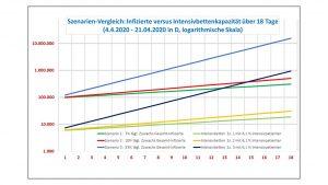 Szenarioanalyse_1-3 Intesivbettenkapazitäten Euteneier-Consulting